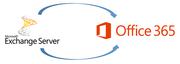 exchnage to office 365