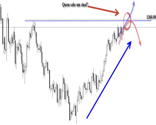 GOLD FOREX