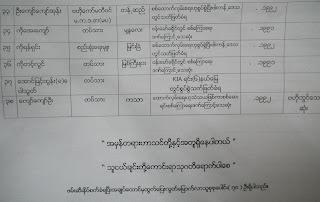 List of Killed Students – ျမန္မာစစ္အစုုိးရ၏ ေထာက္လွမ္းေရးမ်ားဟုု စြတ္စြဲျပီး သတ္ျဖတ္ခံရသူ ေက်ာင္းသား၊လူငယ္မ်ား စာရင္း ထြက္ရွိ