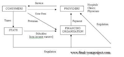 Healthcare Financing in India