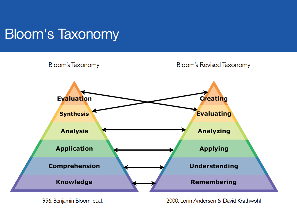 the bloom taxonomy