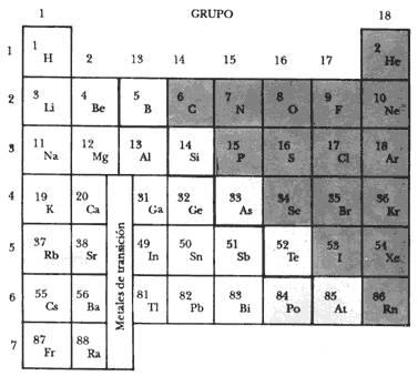 Qumica bsica tabla peridica reacciones qumicas y balceo la cual fue propuesta por dbereiner a su clasificacin se le denomino triadas ya que eran grupos de tres elementos con propiedades parecidas urtaz Choice Image