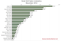 December 2012 U.S. small SUV sales chart