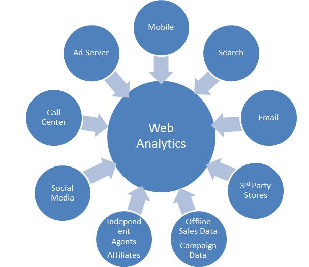 one awesome web analytics tip  think beyond web analytics