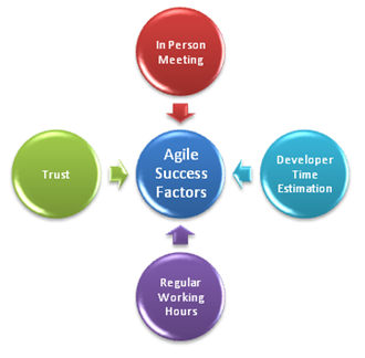 real success factors on project Five critical success factors for project managers  but this is the real world the project manager must always be on the alert for changes to the scope and .