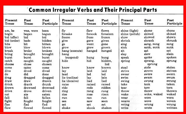 Conjugation francais
