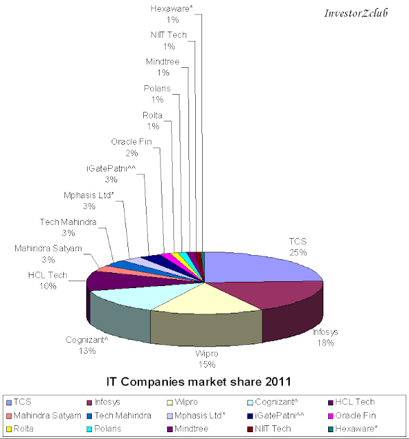 IT companies market share
