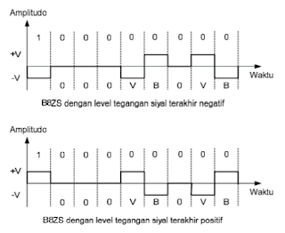 Bipolar 8 Zeros Substitution