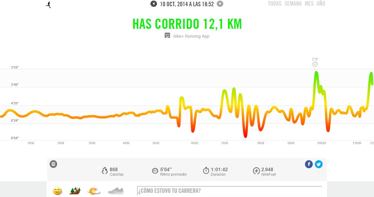 Ritmos (y otros datos) de mi entrenamiento del viernes 10. [Imagen: Nike+]