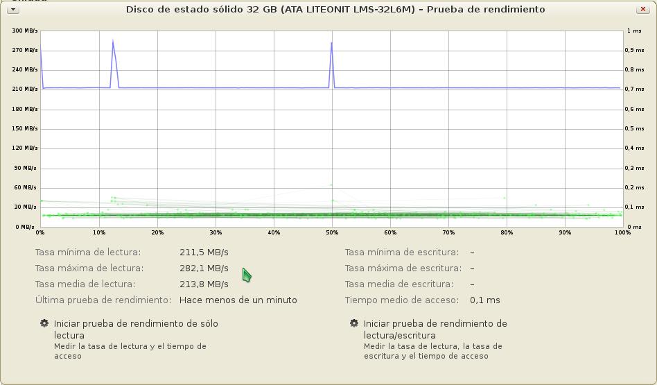 Prueba de velocidad sobre el diso de estado sólido Velocidad promedio de 213,8 MB/s