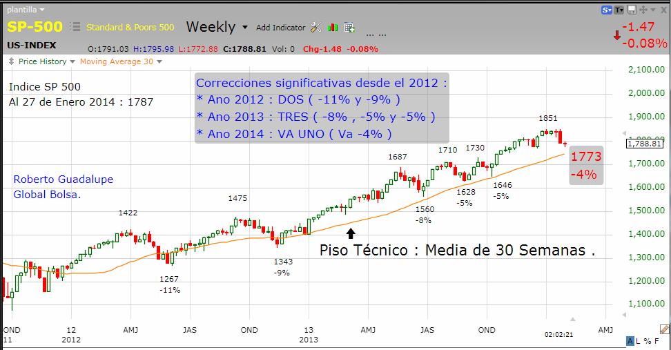 http://www.global-bolsa.com/index.php/articulos/item/1660-correccion-en-wall-street-hasta-donde-por-roberto-guadalupe