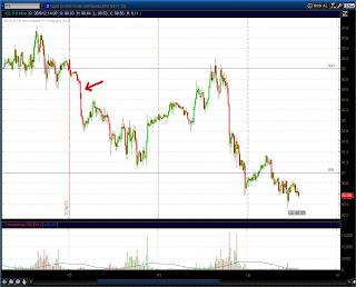 15 минутный график CL (нефть)
