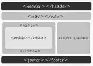 Blogger Blog, struktur template