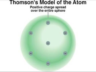 gambar Model atom J.J. Thomson