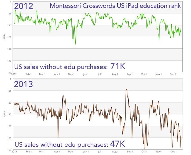 Hacker news montessori crosswords us sales and ranks in 2012 and 2013 fandeluxe Image collections