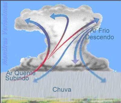 Esquema da formação das chuvas convectivas ou de convecção.