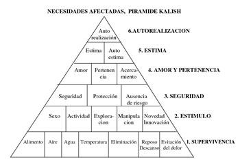 Pirámide de Kalish