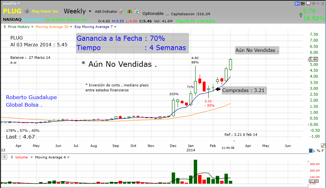 http://www.global-bolsa.com/index.php/articulos/item/1673-plug-nasdaq-aun-no-vendidas-ganancia-a-la-fecha-70-en-4-semanas-por-roberto-guadalupe