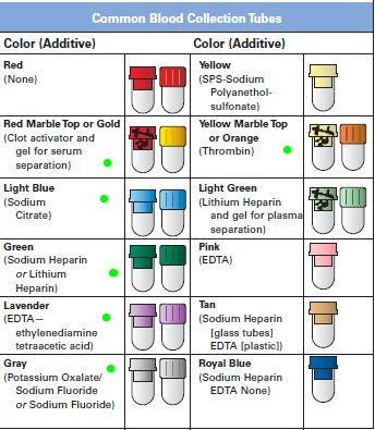 Awesome Phlebotomy Tube Colors #3 Blood Test Tube Color ...