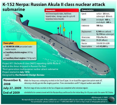 INS Chakra 2 - rented nuclear submarine from Russia