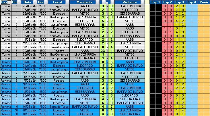 """TABELA/RESULT. CHAVE """"A"""" 15.08.2015"""