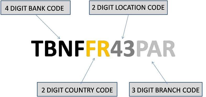 Bucharest, Romania Banks SWIFT BIC Codes