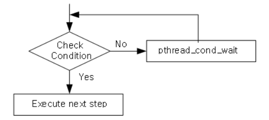 Pthread programming the relationship between condition variable and the flow diagram of signalling condition is like below some execution causes the condition update if this can make the specific condition ccuart Choice Image