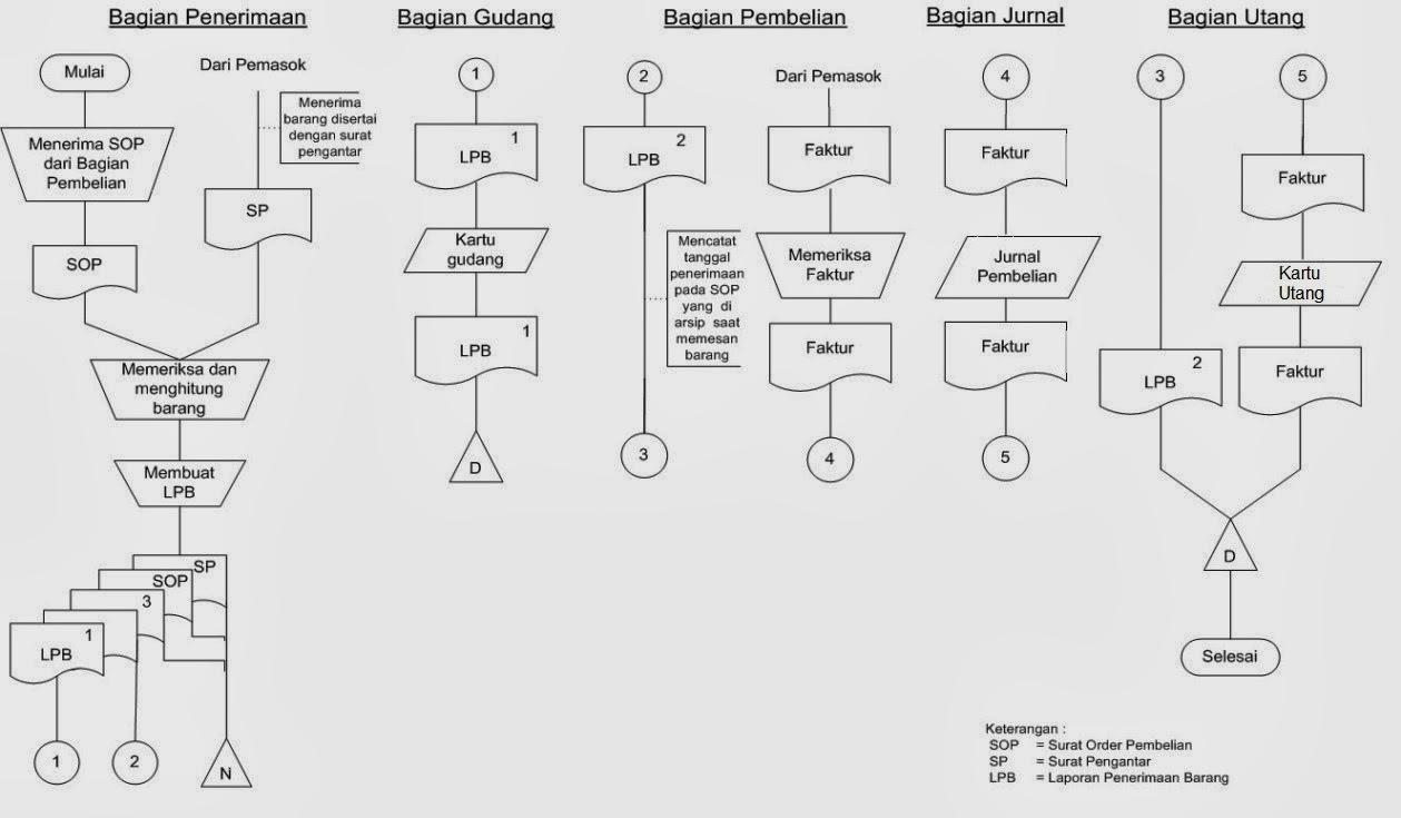 Lets read flowchart dan dfd dalam aktivitas siklus pengeluaran diagram arus data aktivitas menyimpan barang ccuart Gallery