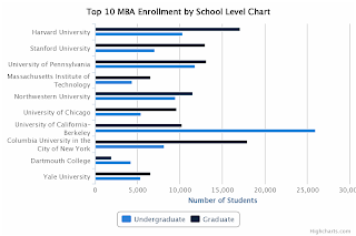 Top 10 MBA Enrollment by School Level Chart