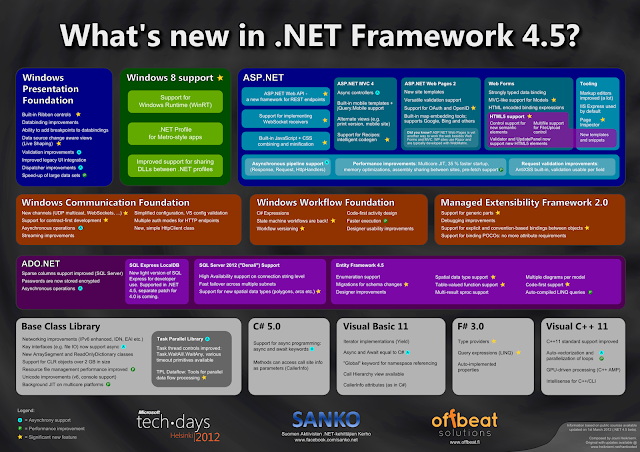 Download Microsoft .NET Framework 4.5 Offline Installer