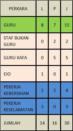 ENROLMEN GURU/STAF TAHUN 2013