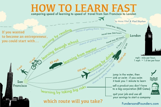 How to Learn Fast when you are becoming an entrepreneur from ourupcoming book