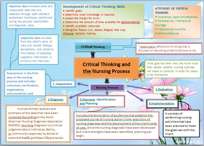 the nursing process and critical thinking