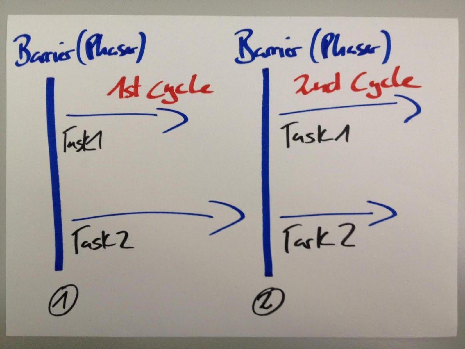 Niklas Blog Java 7 Understanding The Phaser