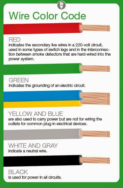 Electrical Wire Color Codes on international starter wiring diagram
