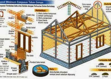 Konsep Bangunan Rumah Tahan Gempa
