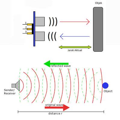 Gambar Cara Kerja Sensor Ultrasonik