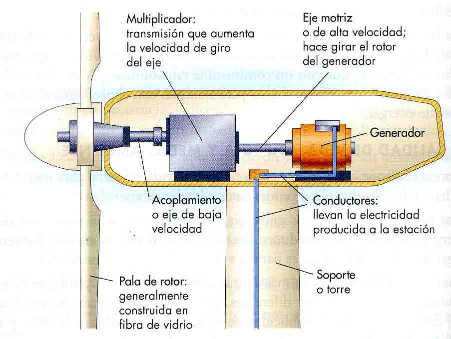 esquema-aerogenerador.jpg