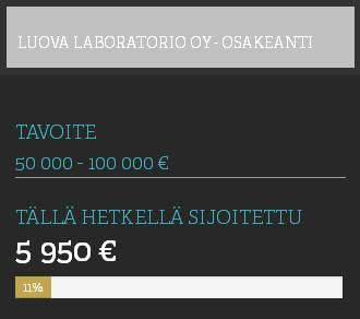 Luova Laboratorio keräsi näin suuren summan rahaa kuukauden kestäneessä osakeannissaan