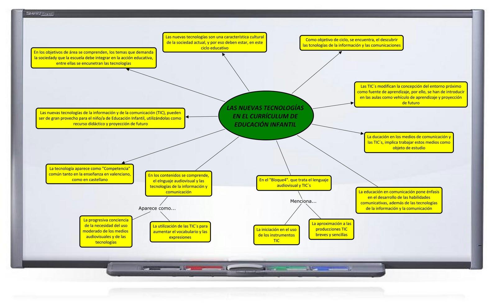 TIC´s INFANTIL CEU ELCHE: Mapa conceptual sobre las tecnologías en ...