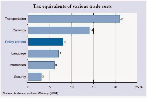 Costes Comerciales en la exportación de productos