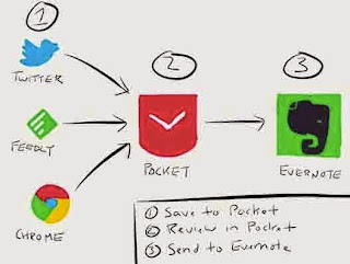 Connect Pocket and Evernote. Save Web Clipping and Web Articles to Pocket for Review.