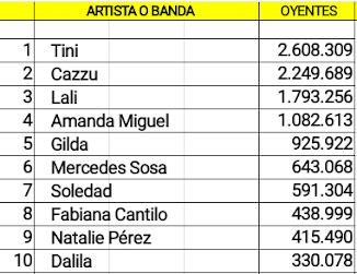 Las cuentas argentinas de artistas femeninas con mas oyentes en Spotify (20/01/19)