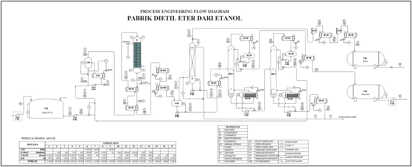 prarancangan pabrik kimia   u00a9 manufacture of diethyl ether