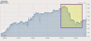 人民幣 港元  匯兌率