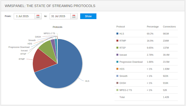 The State of Streaming Protocols - July 2015