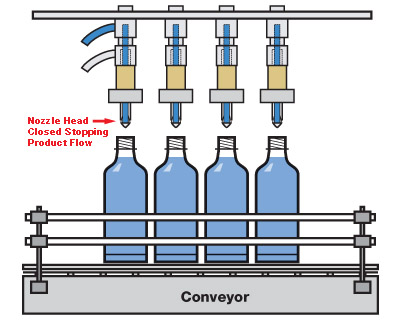 2 Head anti-overflow Liquid Filler Verticale Abfüllmaschinen fuer Fluessigkeiten mit 2 Köpfe
