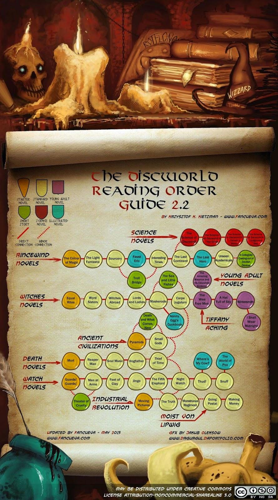 Terry Pratchett (1948-2015): guia de leitura para Discworld - sugestão de ordem dos livros