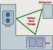 Kitchen Triangle Layout