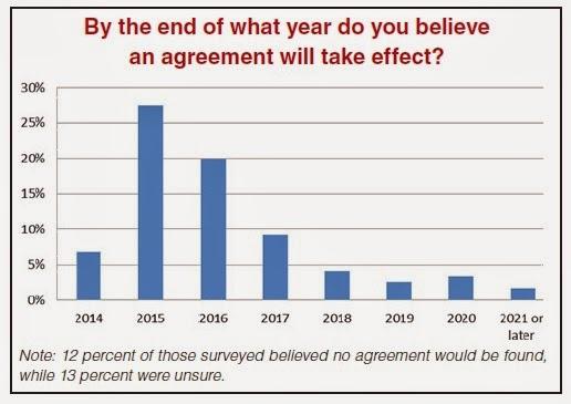 Previsiones temporales de aprobación del #TTIP #ATCI